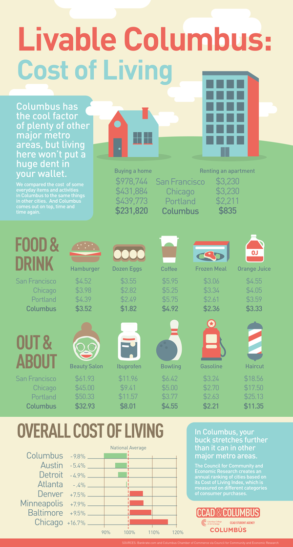 Life at CCAD, Infographic detailing the cost of living in Columbus compared to other cities
