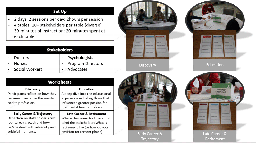 Master of Design, Organized tables of how the design research sessions were organized and facilitated